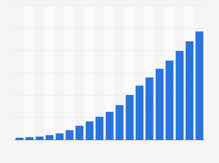 E-Commerce Umsätze in Deutschland