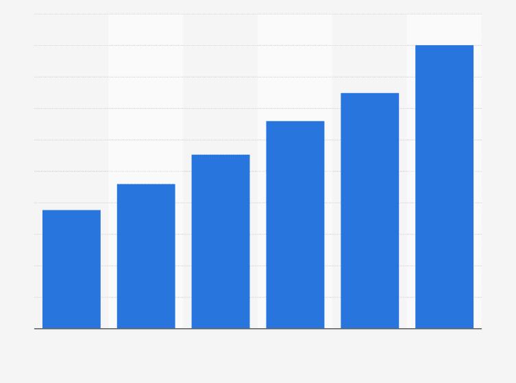 Umsatzentwicklung von google